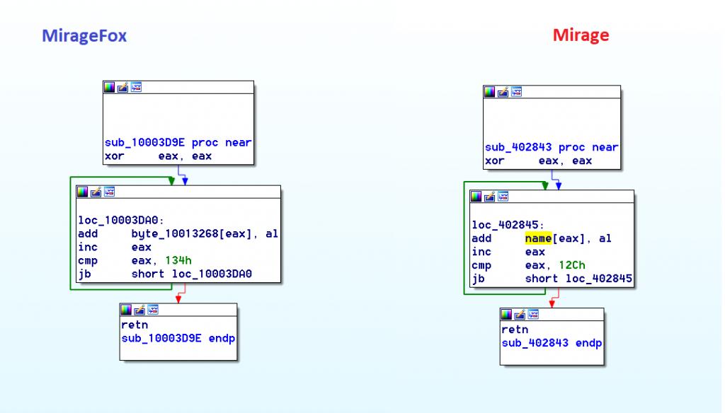 Configuration Decryption