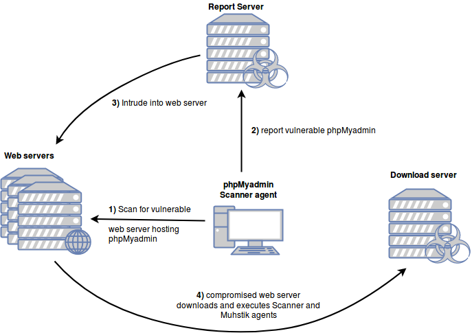 Muhstick's phpMyAdmin Scanner Infrastructure
