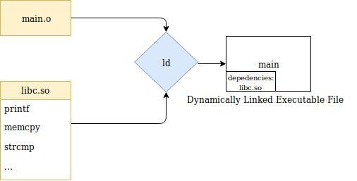 Dynamic linking