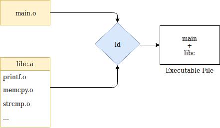 Static linking