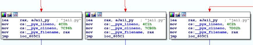 optimizing static compiler