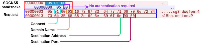 ransomware REST API