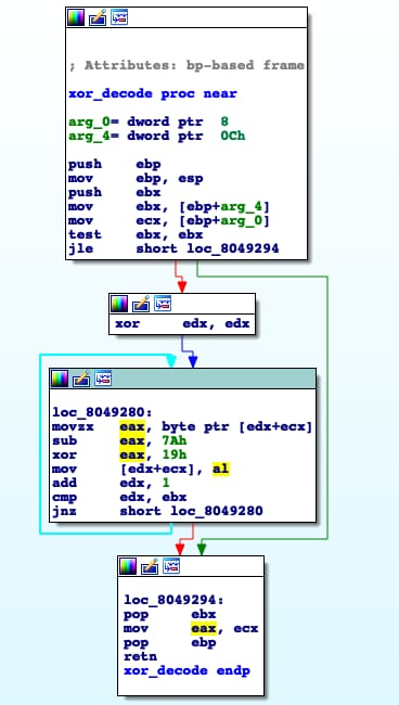 mple sub/xor algorithm. This algorithm