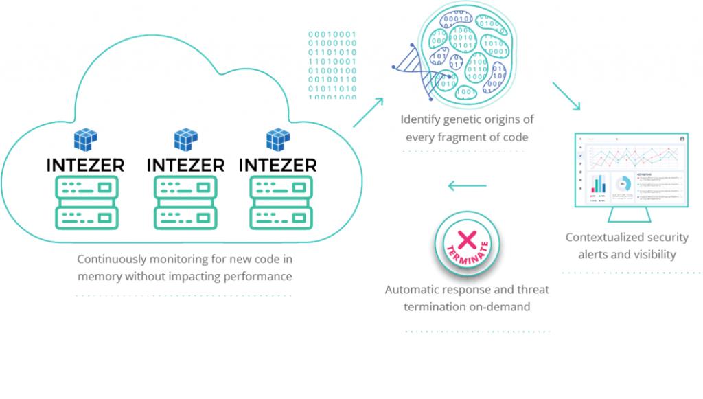 benefits of Intezer Protect