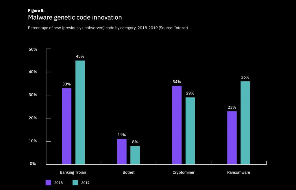 Malware genetic code innovation 2018 vs. 2019