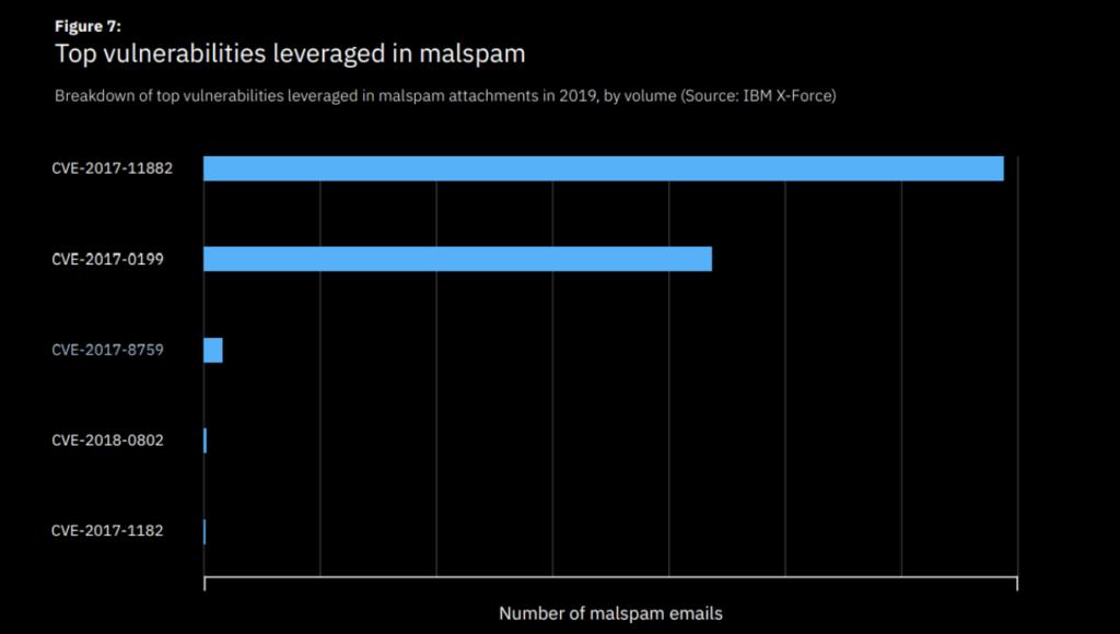 Top vulnerabilities leveraged in malspam