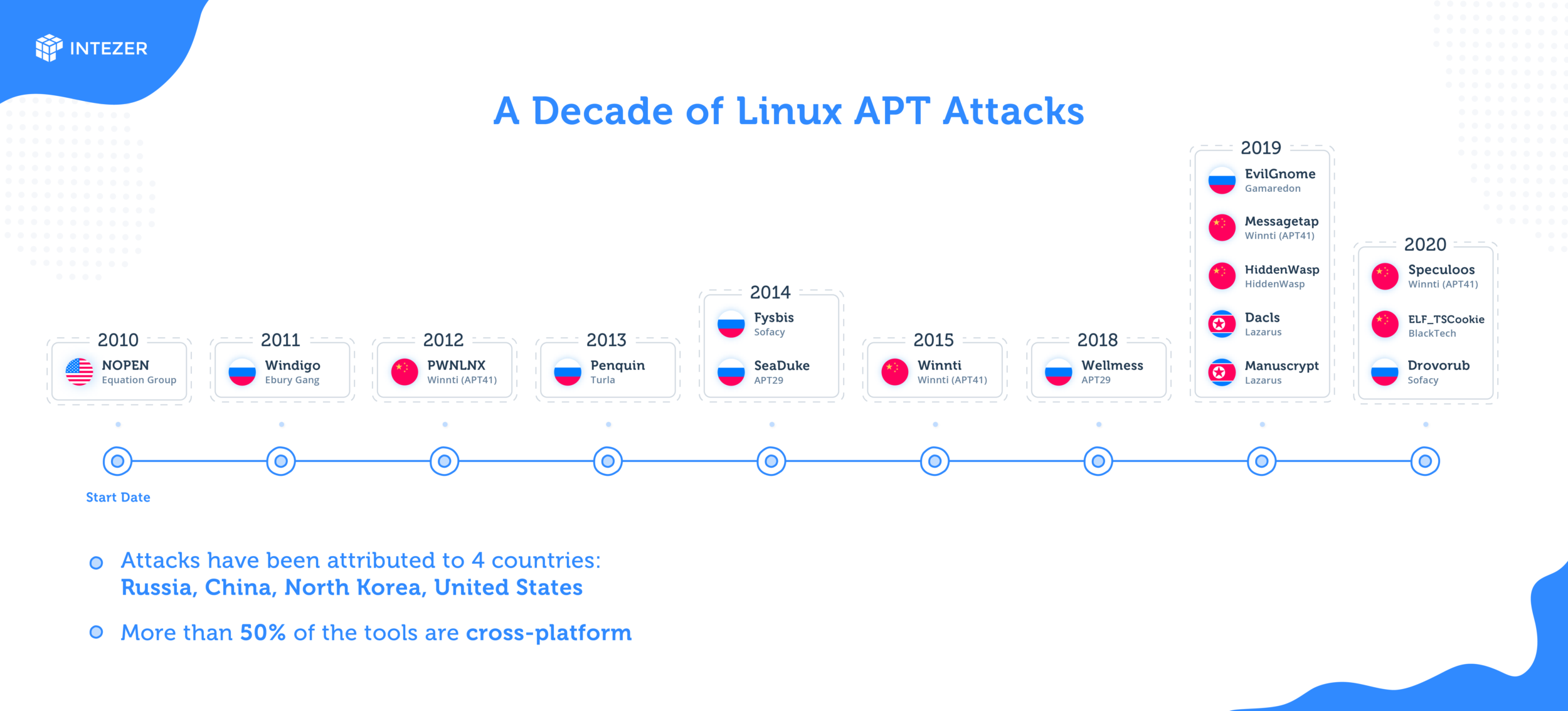 Decade of Linux APT Attacks